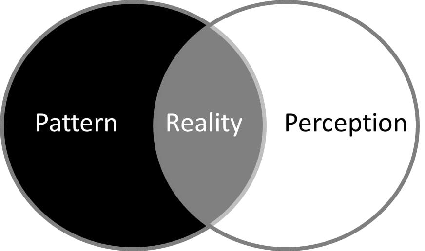 Pattern visivo percezione visiva